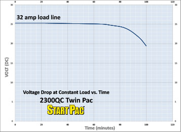 2300QC Twin Pac Load vs Time Curve