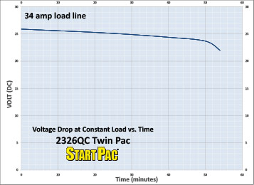 2326QC Twin Pac Load vs Time Curve