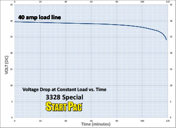 3328 Special Load vs Time Curve