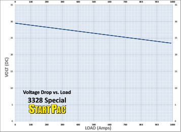 3328 Special Drop vs Load Curve