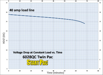 6028QC Twin Pac Load vs Time Curve