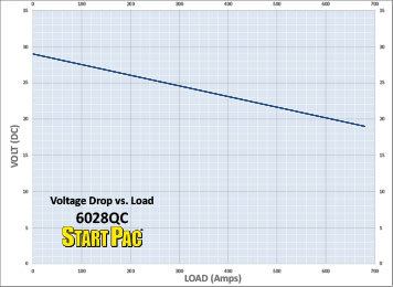 6028QC Load vs Time Curve