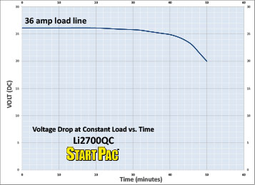 Li2700QC Load vs Time Curve