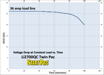 Li2700QC Twin Pac Load vs Time Curve