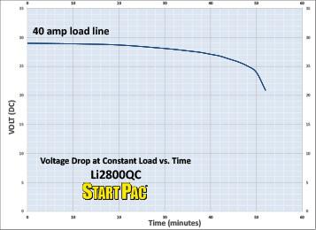 li2800qc K2 Load vs Time Curve