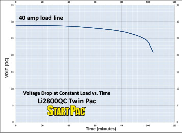Li2800QC Twin Pac Load vs Time