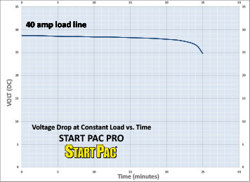 START PAC Pro Load vs Time Curve